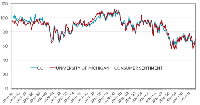 Consumer Sentiment in Florida and its Regions | www bebr ufl edu