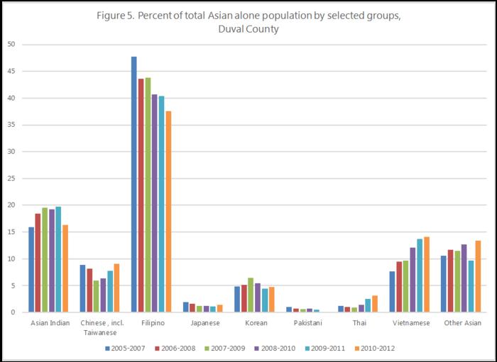 Population Of Dade Broward And Palm Beach