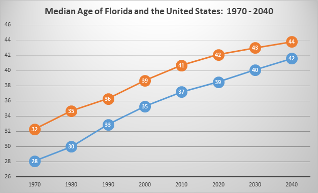Title: Median Age In Florida and the U.S., 1970 - 2040