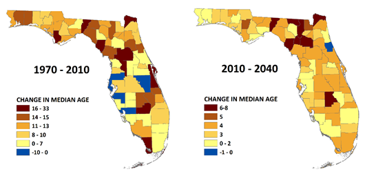 Figure 3.  Change in Median Age by County in Florida:  1970--2010 and 2010--2040 [1, 2]