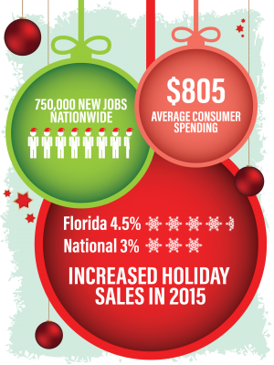 Increased Holiday Sales in 2015