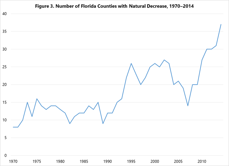 Number of Counties with Natural Decrease