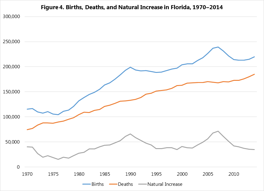 Births, Deaths, and Natural Increase in Florida