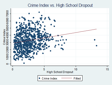 Do Unemployment and High School Dropout Affect Crime in