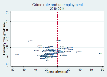 unemployment causes crime