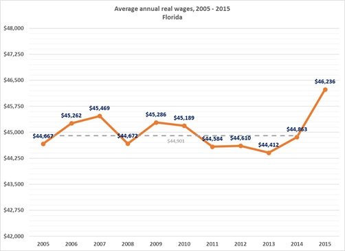 Average Annual Wages in Florida from 2005-2015