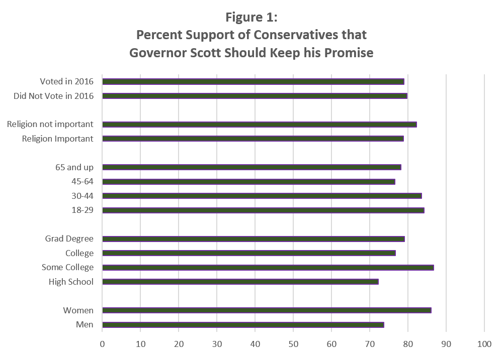 Percent Support of Conservatives that Governor Scott Should Keep his Promise