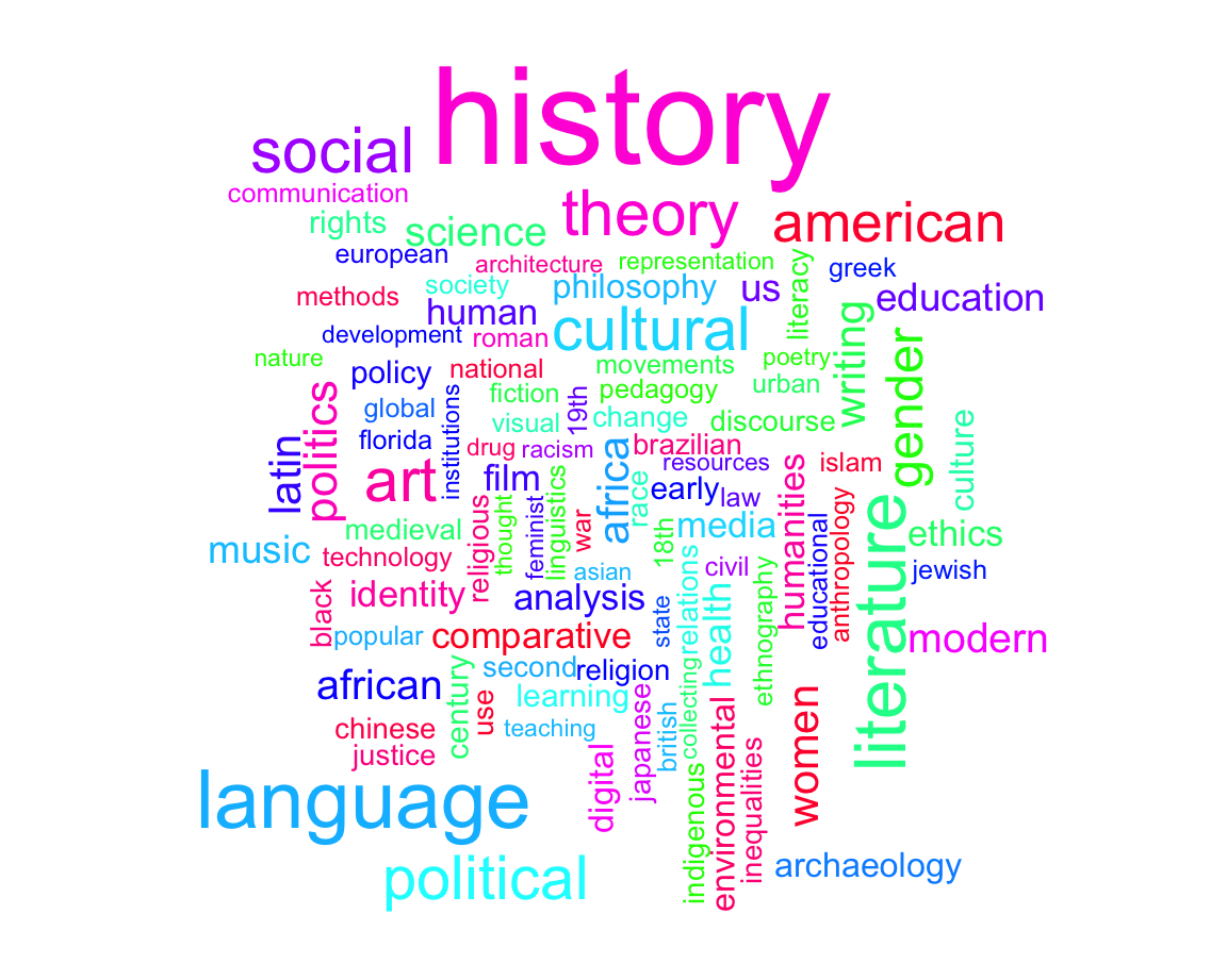 humanities_wordcloud